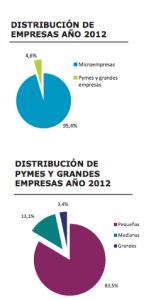 Tamaño de las empresas en España. ¿infravaloramos a las microempresas?